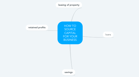 Mind Map: HOW TO SOURCE CAPITAL FOR YOUR BUSINESS