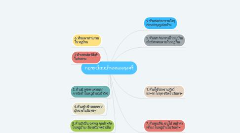 Mind Map: กฎระเบียบบ้านหนองกุงศรี
