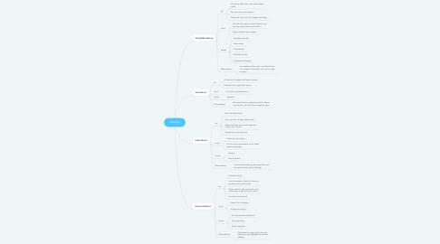 Mind Map: Ideologi