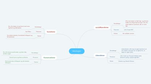 Mind Map: Ideologier