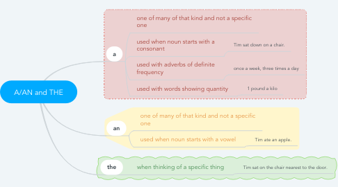Mind Map: A/AN and THE