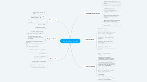 Mind Map: Iron-Deficiency Anemia
