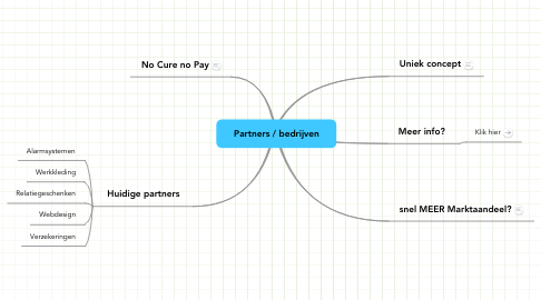 Mind Map: Partners / bedrijven