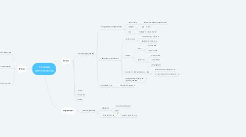 Mind Map: Речевая деятельность