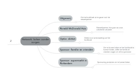 Mind Map: Netwerk: koken zonder zorgen