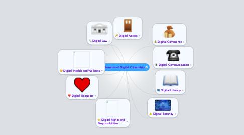 Mind Map: Elements of Digital Citizenship