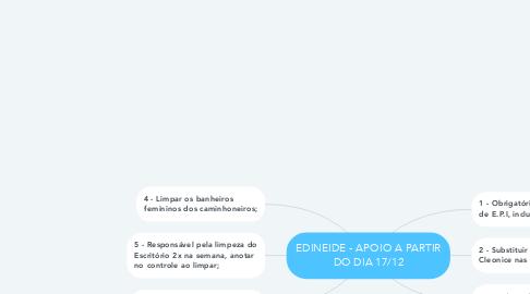 Mind Map: EDINEIDE - APOIO A PARTIR DO DIA 17/12