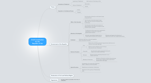 Mind Map: Draft Constitution for the Republic of Oxi