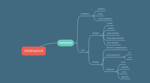 Mind Map: ORDENADOR