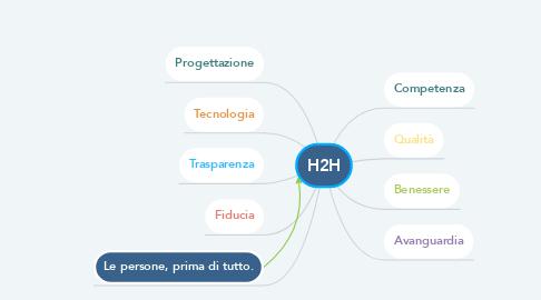 Mind Map: H2H