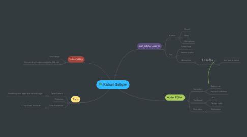 Mind Map: Kişisel Gelişim