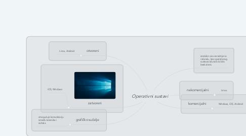 Mind Map: Operativni sustavi
