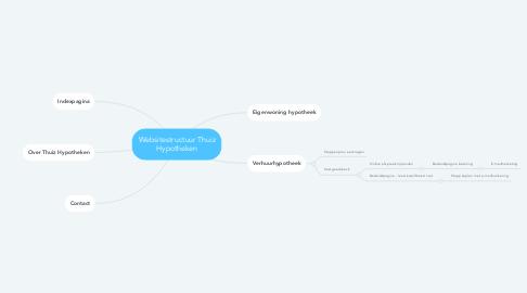 Mind Map: Websitestructuur Thuiz Hypotheken
