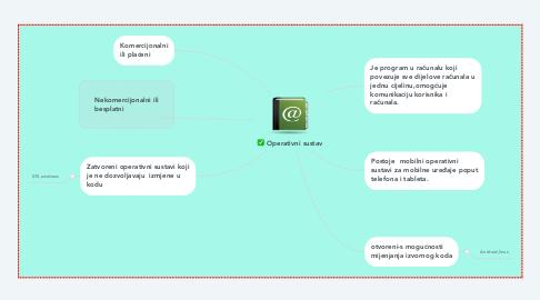 Mind Map: Operativni sustav