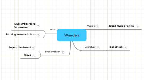 Mind Map: Wierden