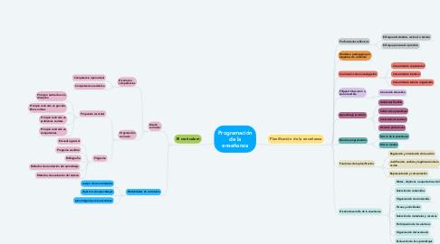 Mind Map: Programación de la enseñanza