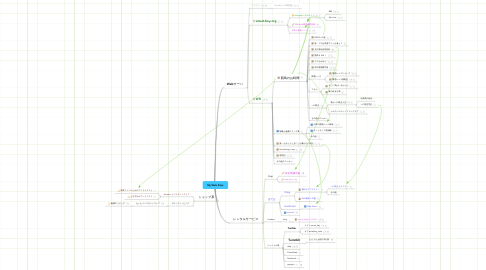 Mind Map: My Web Sites