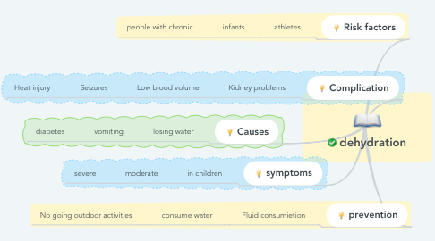Mind Map: dehydration
