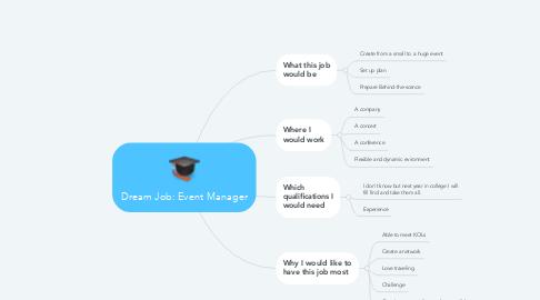 Mind Map: Dream Job: Event Manager