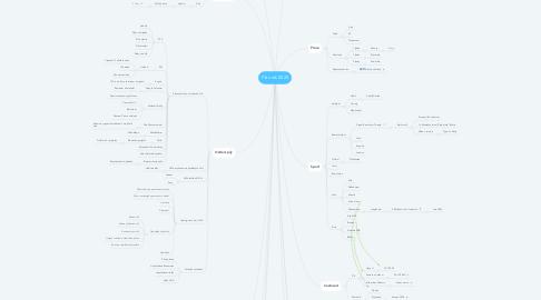 Mind Map: Plán rok 2020