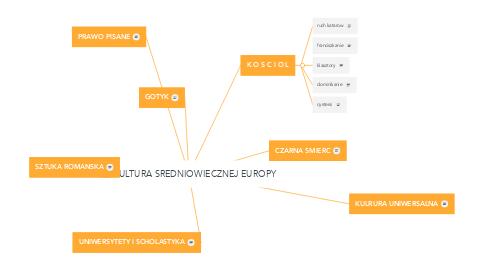 Mind Map: KULTURA SREDNIOWIECZNEJ EUROPY