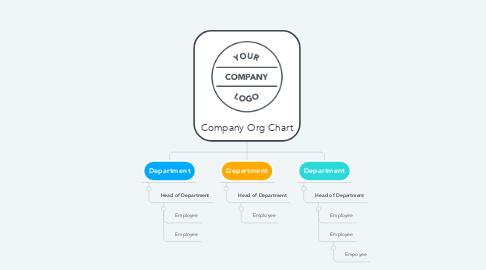 Mind Map: Company Org Chart