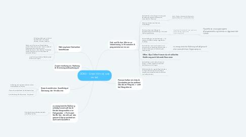 Mind Map: DOKU - Unser Hirn ist, was es isst