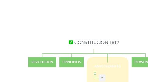 Mind Map: CONSTITUCIÓN 1812