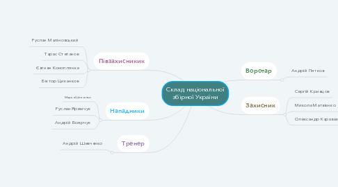 Mind Map: Склад національної збірної України