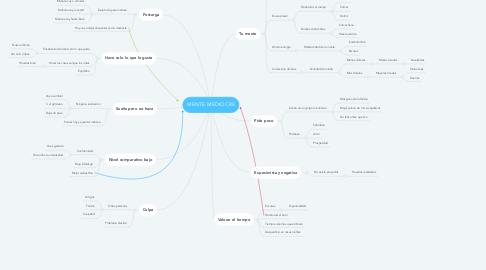 Mind Map: MENTE MEDIOCRE