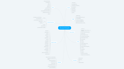Mind Map: Who is my Canary? Have meaningful conversations