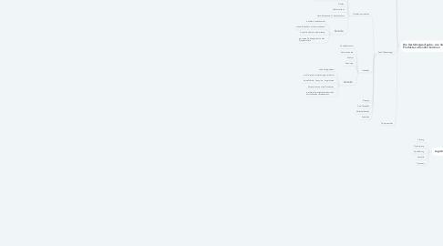 Mind Map: Distributionspolitik