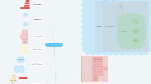 Mind Map: ТИПОЛОГИЯ ЭКСПЕРТИЗЫ