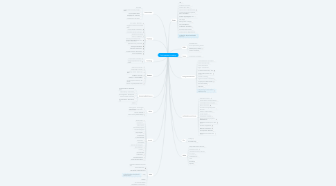 Mind Map: Find inspiration in reading
