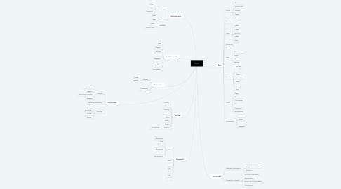 Mind Map: Hout