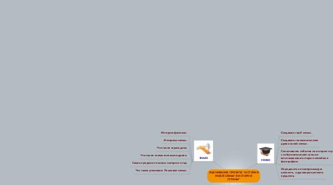 """Mind Map: ОЦЕНИВАНИЕ ПРОЕКТА """"ИСТОРИЯ МОЕЙ СЕМЬИ В ИСТОРИИ СТРАНЫ"""""""