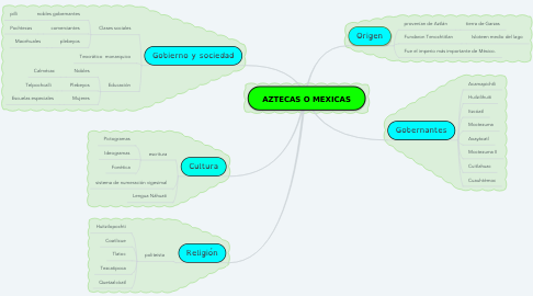 Mind Map: AZTECAS O MEXICAS