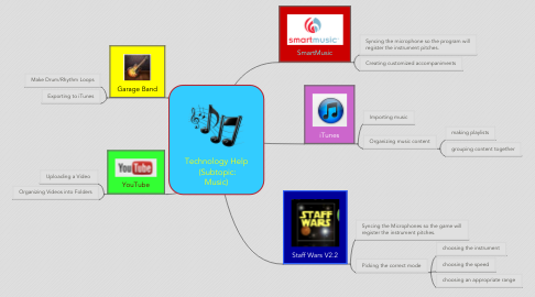 Mind Map: Technology Help  (Subtopic: Music)