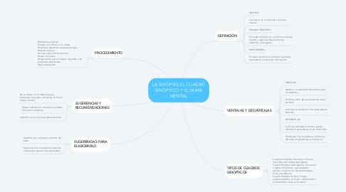 Mind Map: LA SINOPSIS, EL CUADRO SINÓPTICO Y EL MAPA MENTAL