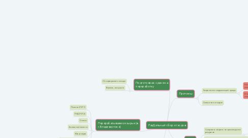 Mind Map: РазДельный сбор отходов
