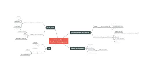 Mind Map: Kinderrechte - Beschwerdemanagement