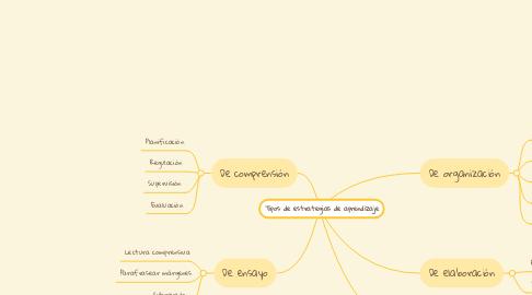 Mind Map: Tipos de estrategias de aprendizaje