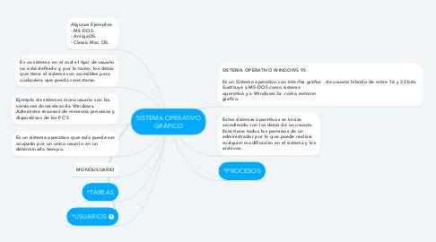 Mind Map: SISTEMA OPERATIVO GRÁFICO