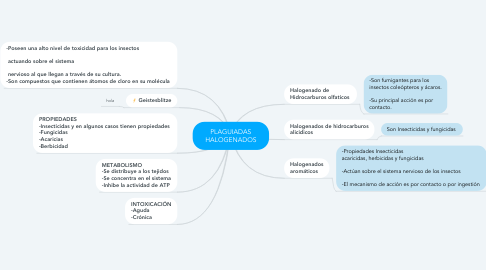 Mind Map: PLAGUIADAS HALOGENADOS