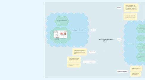 Mind Map: NIC 16. Propiedad Planta y Equipo