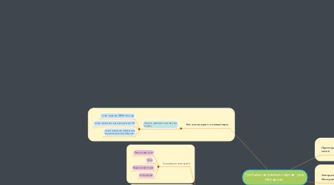 Mind Map: Глобальная компьютерная  сеть Интернет.