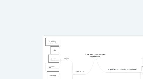 Mind Map: Правила поведения в Интернете