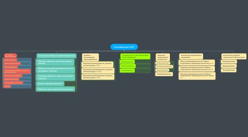 Mind Map: Класификация САПР