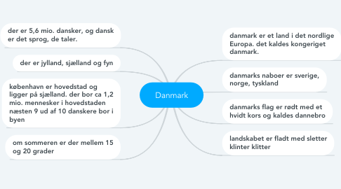 Mind Map: Danmark