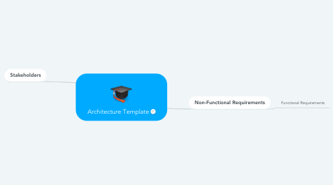 Mind Map: Architecture Template